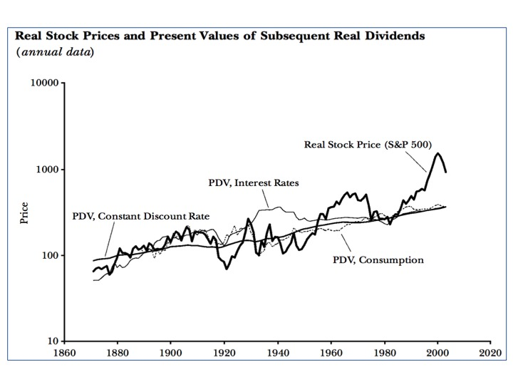 Fundamental Value of Stock Prices